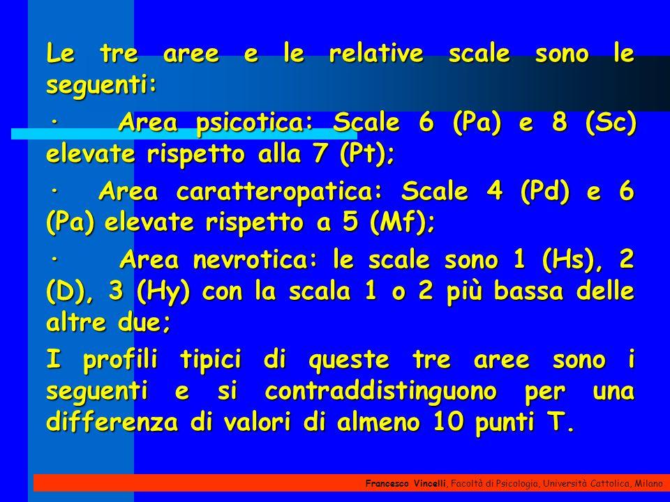 Francesco Vincelli, Facoltà di Psicologia, Università Cattolica, Milano Le tre aree e le relative scale sono le seguenti: · Area psicotica: Scale 6 (P