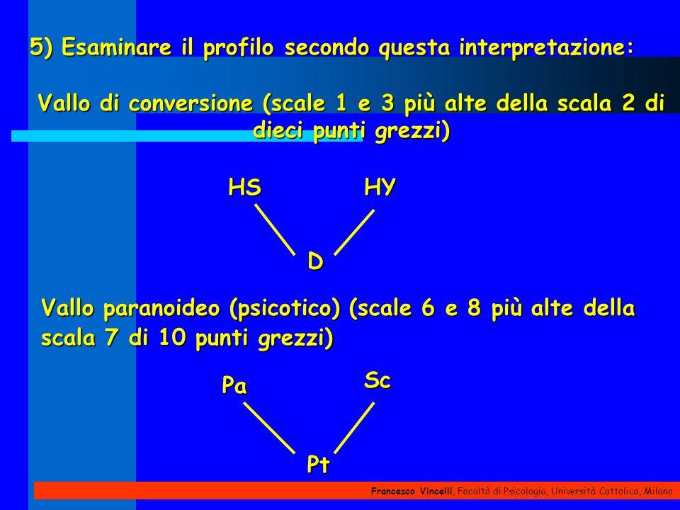 Francesco Vincelli, Facoltà di Psicologia, Università Cattolica, Milano 5) Esaminare il profilo secondo questa interpretazione: Vallo di conversione (