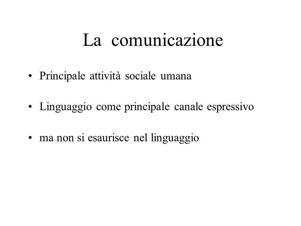 Principale attività sociale umana Linguaggio come principale canale espressivo ma non si esaurisce nel linguaggio La comunicazione
