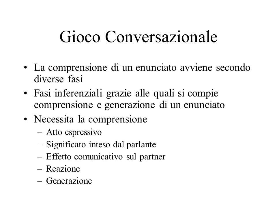Gioco Conversazionale La comprensione di un enunciato avviene secondo diverse fasi Fasi inferenziali grazie alle quali si compie comprensione e genera