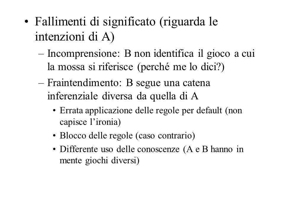 Fallimenti di significato (riguarda le intenzioni di A) –Incomprensione: B non identifica il gioco a cui la mossa si riferisce (perché me lo dici?) –F