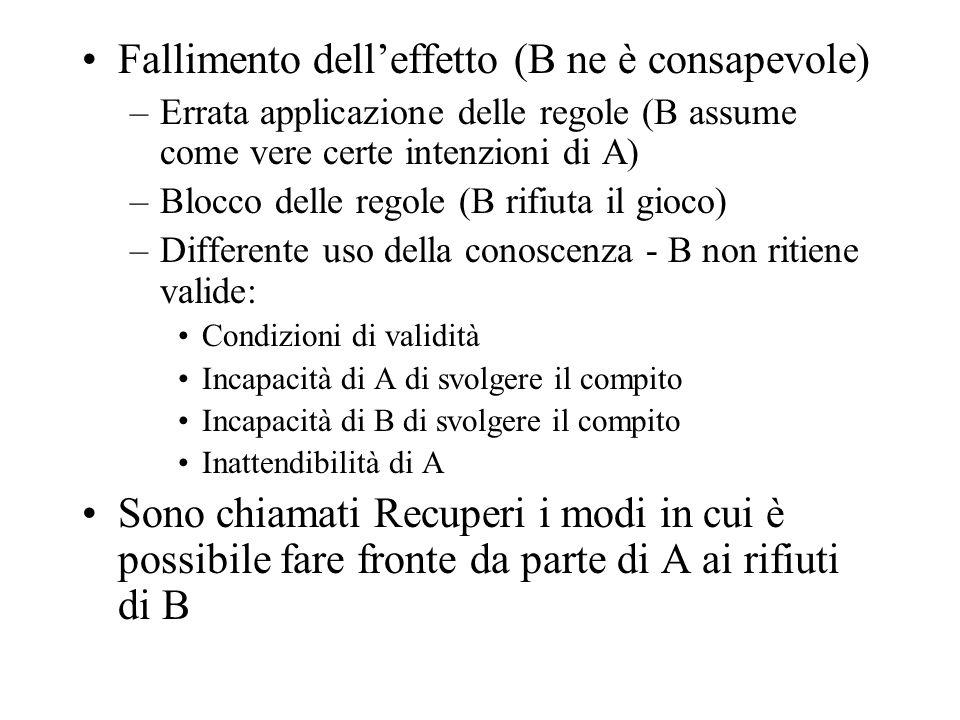 Fallimento delleffetto (B ne è consapevole) –Errata applicazione delle regole (B assume come vere certe intenzioni di A) –Blocco delle regole (B rifiu