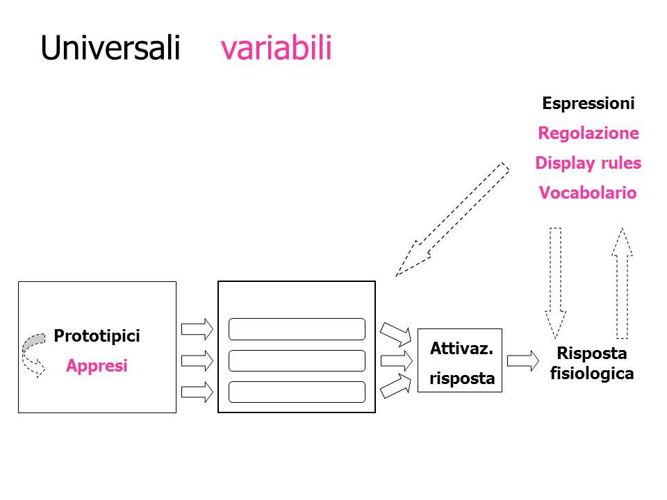 Universali e variabili nella risposta emotiva Sistemi di valutazione EVENTI Prototipici Appresi Attivaz. risposta Risposta fisiologica Meccanismi fort