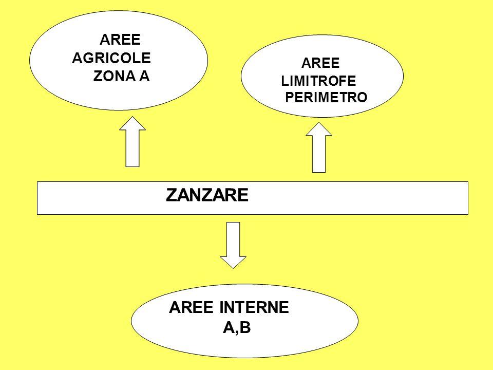 AREE LIMITROFE PERIMETRO AREE AGRICOLE ZONA A ZANZARE AREE INTERNE A,B