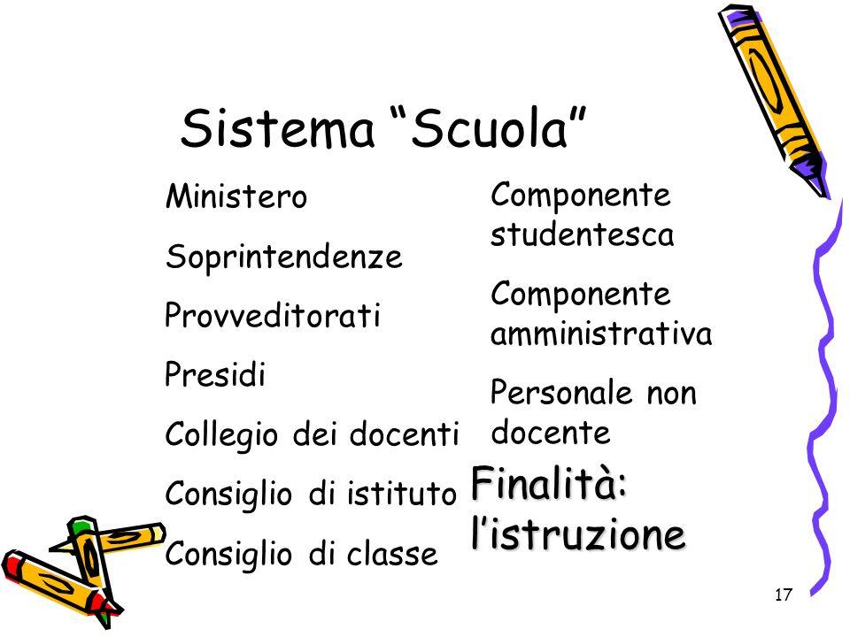 17 Sistema Scuola Ministero Soprintendenze Provveditorati Presidi Collegio dei docenti Consiglio di istituto Consiglio di classe Componente studentesc