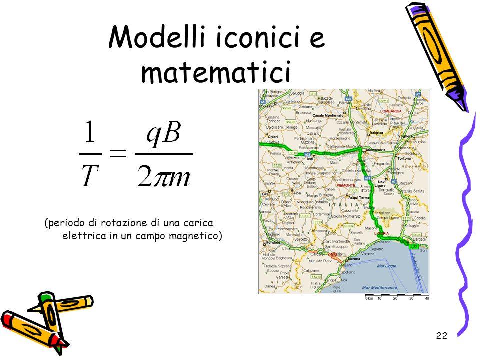 22 Modelli iconici e matematici (periodo di rotazione di una carica elettrica in un campo magnetico)