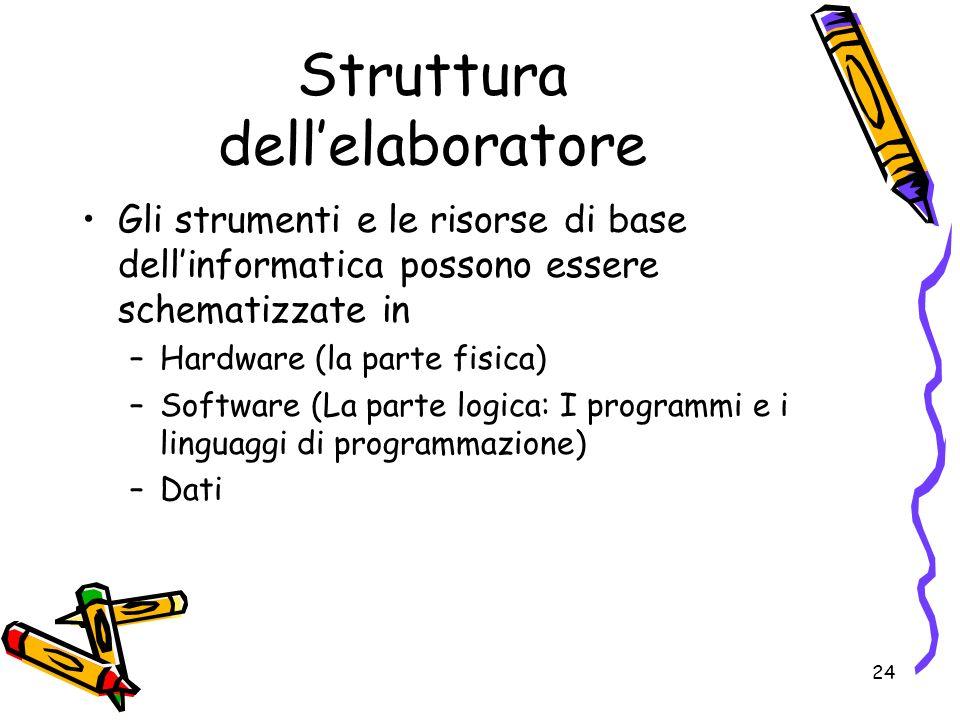 24 Struttura dellelaboratore Gli strumenti e le risorse di base dellinformatica possono essere schematizzate in –Hardware (la parte fisica) –Software