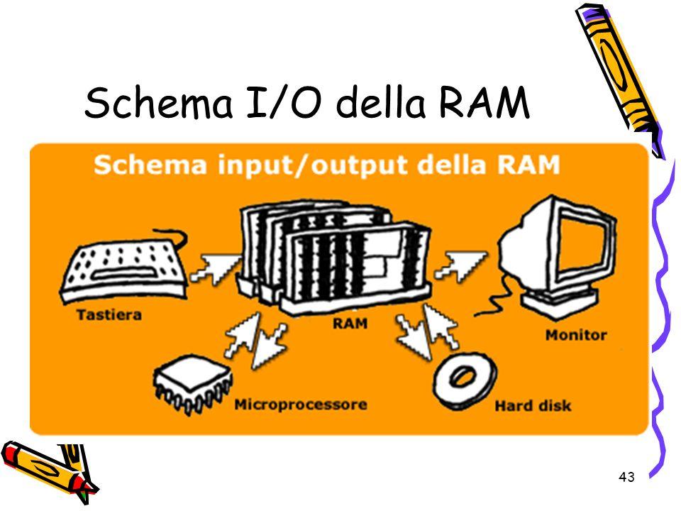 43 Schema I/O della RAM