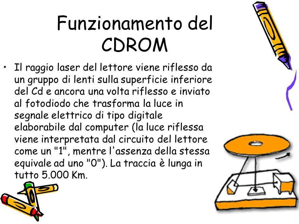 54 Funzionamento del CDROM Il raggio laser del lettore viene riflesso da un gruppo di lenti sulla superficie inferiore del Cd e ancora una volta rifle