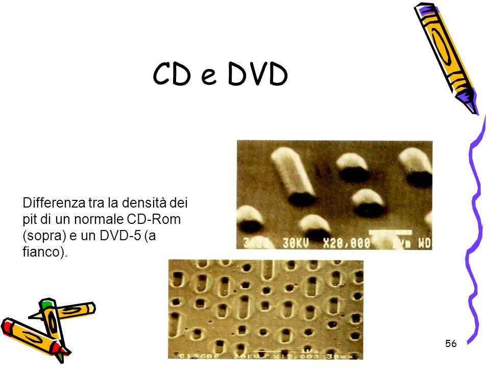 56 CD e DVD Differenza tra la densità dei pit di un normale CD-Rom (sopra) e un DVD-5 (a fianco).