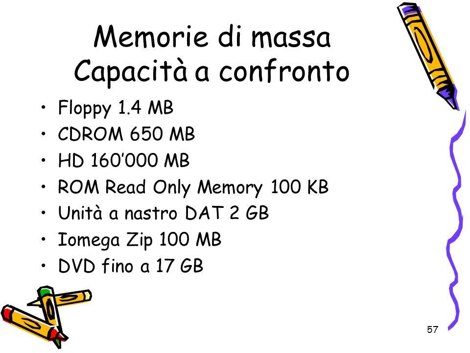 57 Memorie di massa Capacità a confronto Floppy 1.4 MB CDROM 650 MB HD 160000 MB ROM Read Only Memory 100 KB Unità a nastro DAT 2 GB Iomega Zip 100 MB