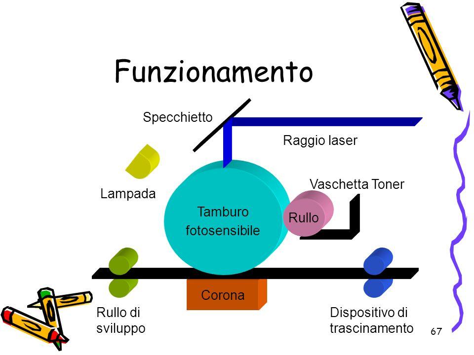 67 Funzionamento Corona Raggio laser Specchietto Lampada Rullo di sviluppo Dispositivo di trascinamento Vaschetta Toner Tamburo fotosensibile Rullo