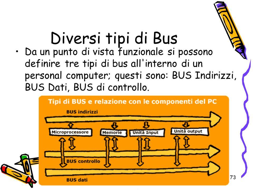 73 Diversi tipi di Bus Da un punto di vista funzionale si possono definire tre tipi di bus all'interno di un personal computer; questi sono: BUS Indir