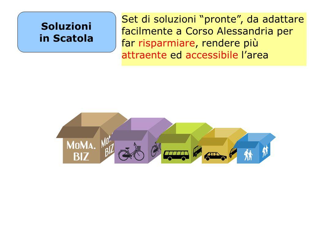 Soluzioni in Scatola Set di soluzioni pronte, da adattare facilmente a Corso Alessandria per far risparmiare, rendere più attraente ed accessibile larea