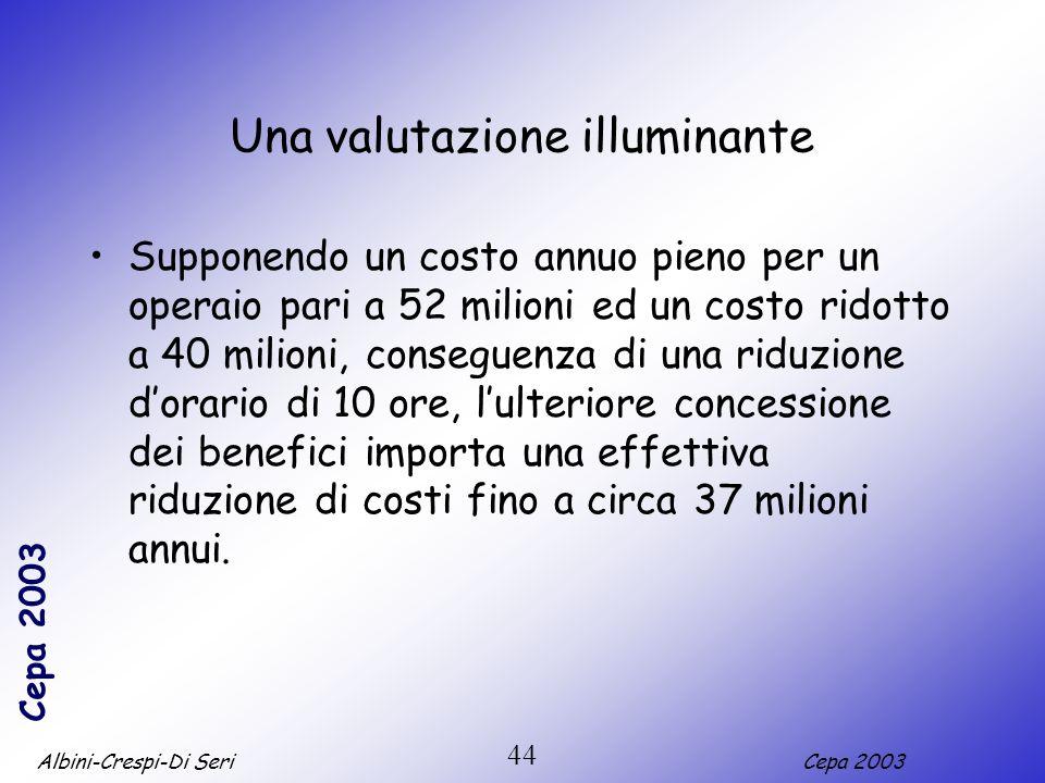 Albini-Crespi-Di SeriCepa 2003 44 Una valutazione illuminante Supponendo un costo annuo pieno per un operaio pari a 52 milioni ed un costo ridotto a 4