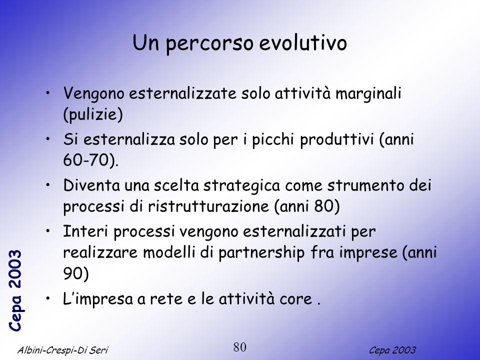 Albini-Crespi-Di SeriCepa 2003 80 Un percorso evolutivo Vengono esternalizzate solo attività marginali (pulizie) Si esternalizza solo per i picchi pro