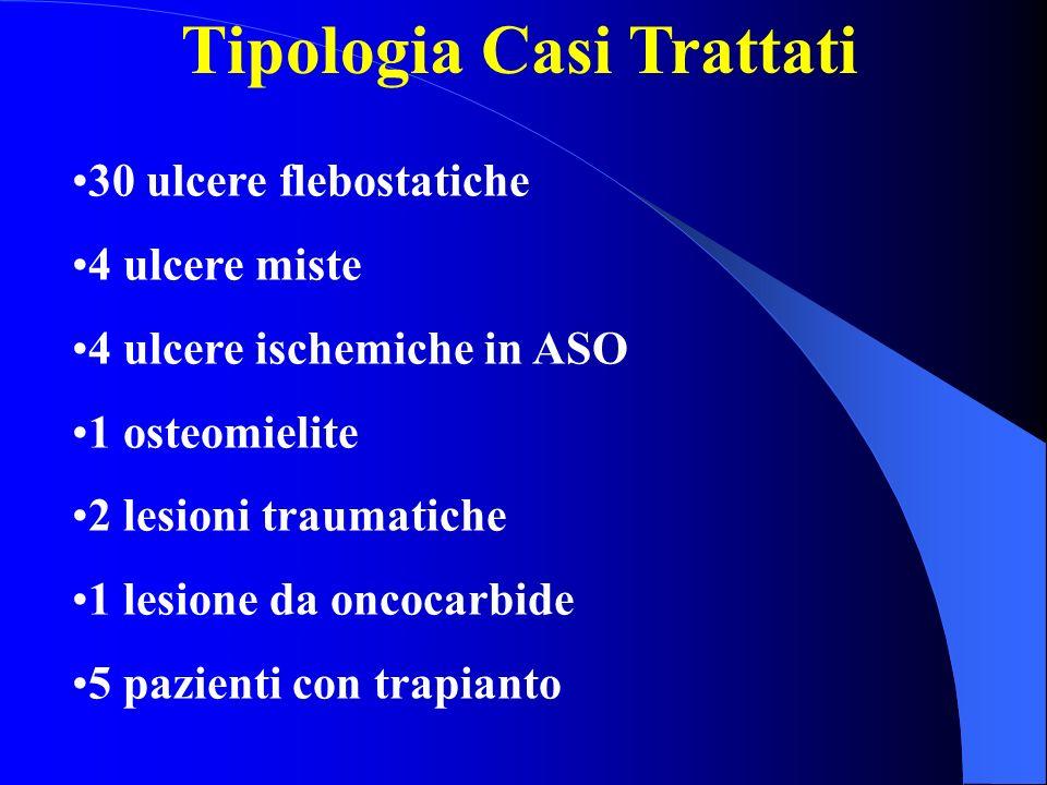 Tipologia Casi Trattati 30 ulcere flebostatiche 4 ulcere miste 4 ulcere ischemiche in ASO 1 osteomielite 2 lesioni traumatiche 1 lesione da oncocarbid