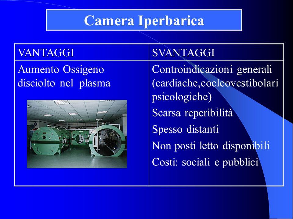 VANTAGGISVANTAGGI Maggior concentrazione di Ossigeno a contatto della lesione Minor aumento di Ossigeno disciolto nel plasma NESSUNA CONTROINDICAZIONE Camera Iperbarica Distrettuale Camera Normobarica Distrettuale
