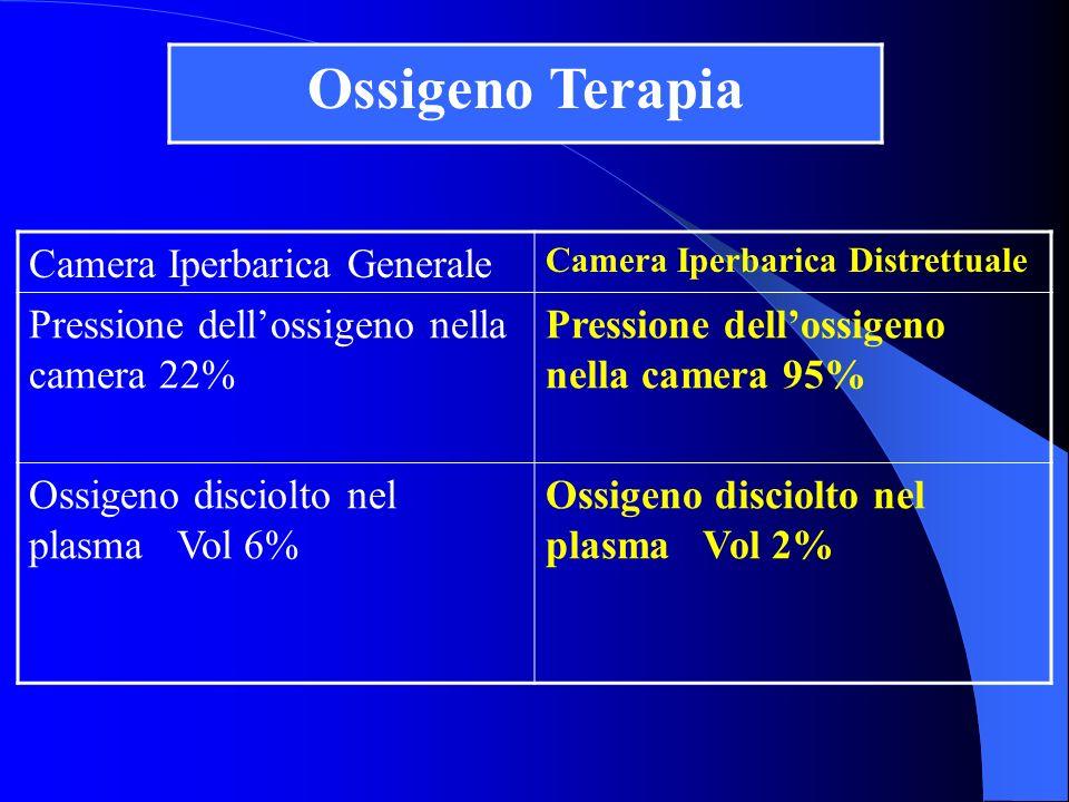 Camera Iperbarica Generale Camera Iperbarica Distrettuale Pressione dellossigeno nella camera 22% Pressione dellossigeno nella camera 95% Ossigeno dis