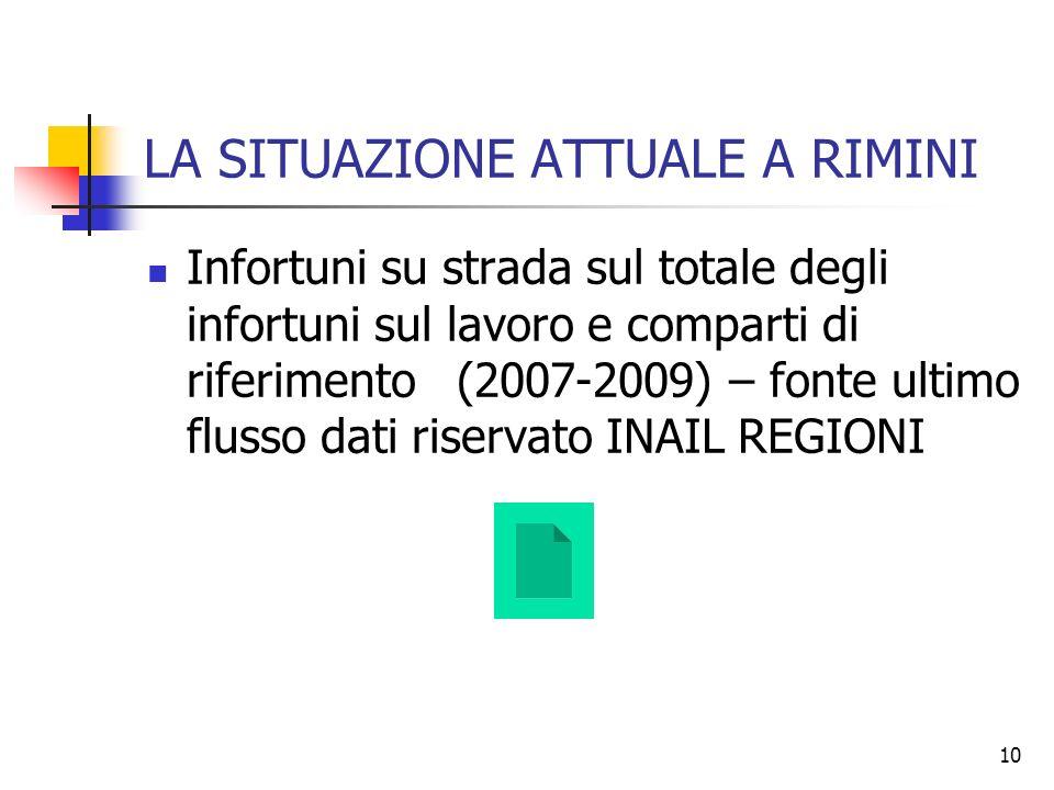 10 LA SITUAZIONE ATTUALE A RIMINI Infortuni su strada sul totale degli infortuni sul lavoro e comparti di riferimento (2007-2009) – fonte ultimo fluss