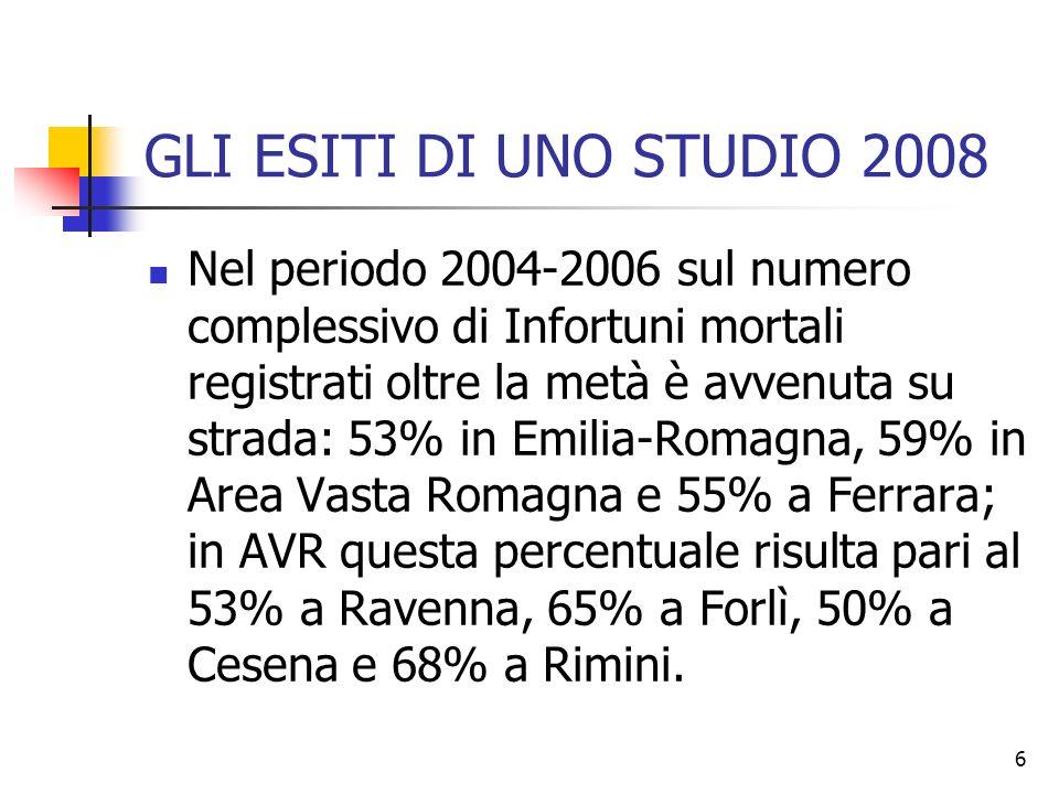 6 GLI ESITI DI UNO STUDIO 2008 Nel periodo 2004-2006 sul numero complessivo di Infortuni mortali registrati oltre la metà è avvenuta su strada: 53% in