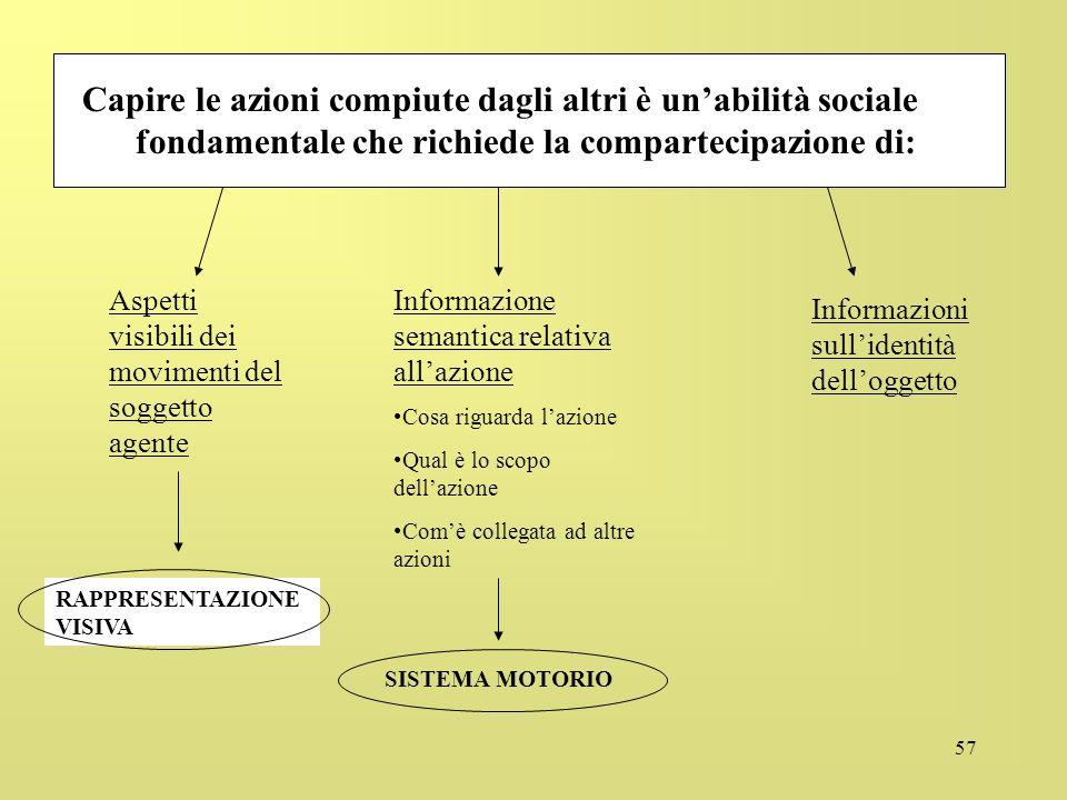 57 Capire le azioni compiute dagli altri è unabilità sociale fondamentale che richiede la compartecipazione di: Aspetti visibili dei movimenti del sog