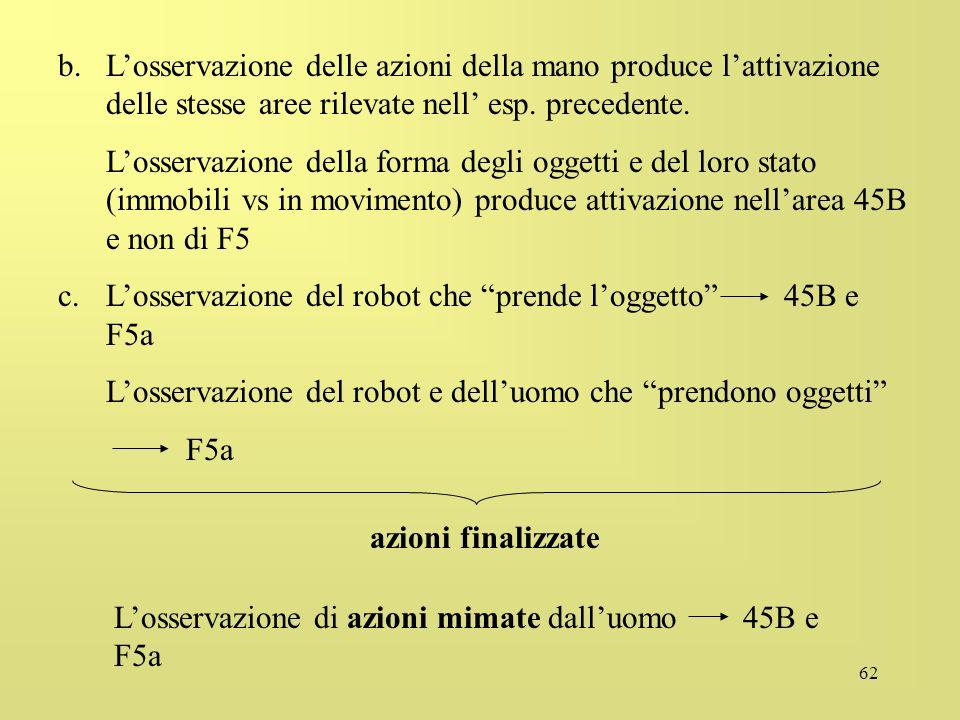 62 b.Losservazione delle azioni della mano produce lattivazione delle stesse aree rilevate nell esp. precedente. Losservazione della forma degli ogget