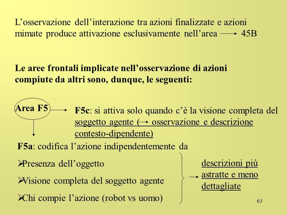 63 Losservazione dellinterazione tra azioni finalizzate e azioni mimate produce attivazione esclusivamente nellarea 45B Le aree frontali implicate nel