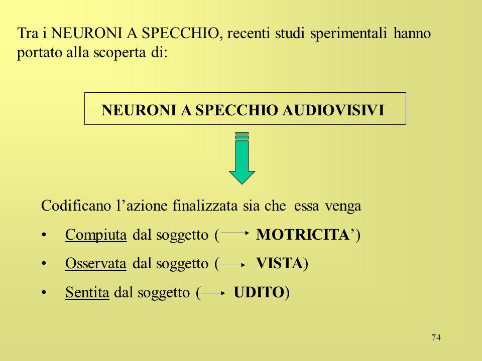 74 Tra i NEURONI A SPECCHIO, recenti studi sperimentali hanno portato alla scoperta di: NEURONI A SPECCHIO AUDIOVISIVI Codificano lazione finalizzata