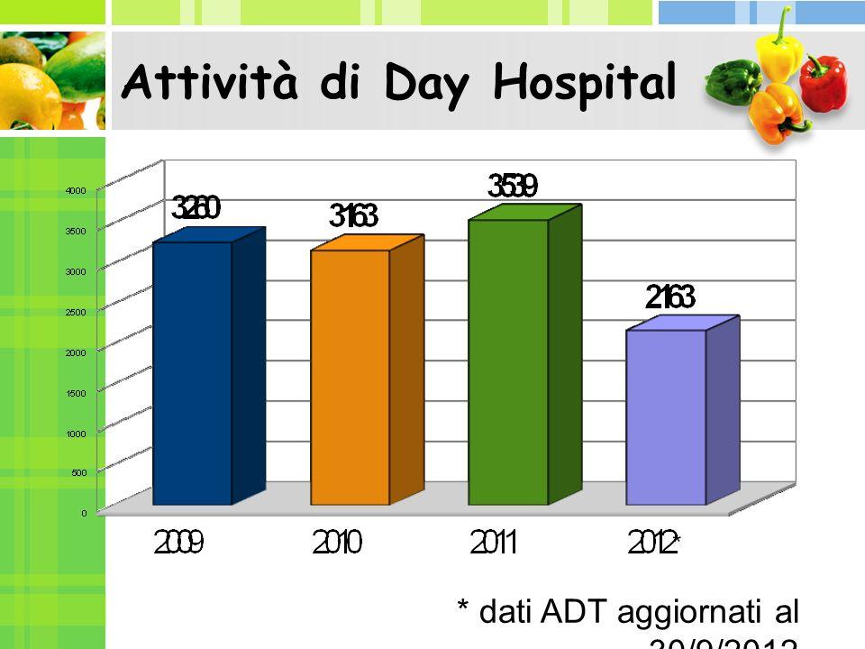 Attività ambulatoriale * dati aggiornati al 30/9/2012 * 814