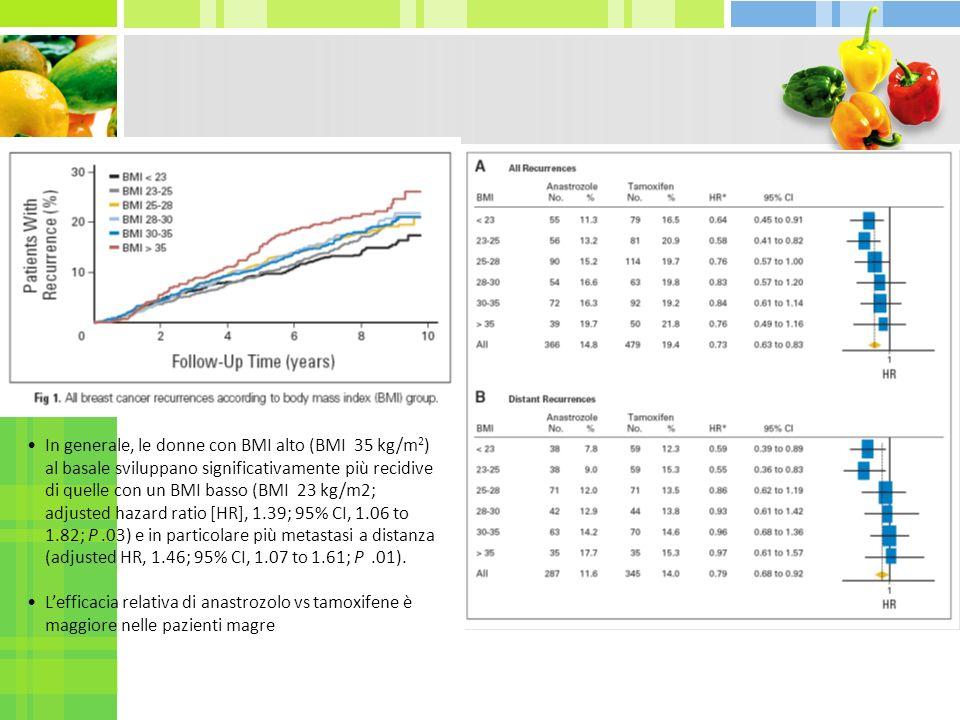 In generale, le donne con BMI alto (BMI 35 kg/m 2 ) al basale sviluppano significativamente più recidive di quelle con un BMI basso (BMI 23 kg/m2; adj