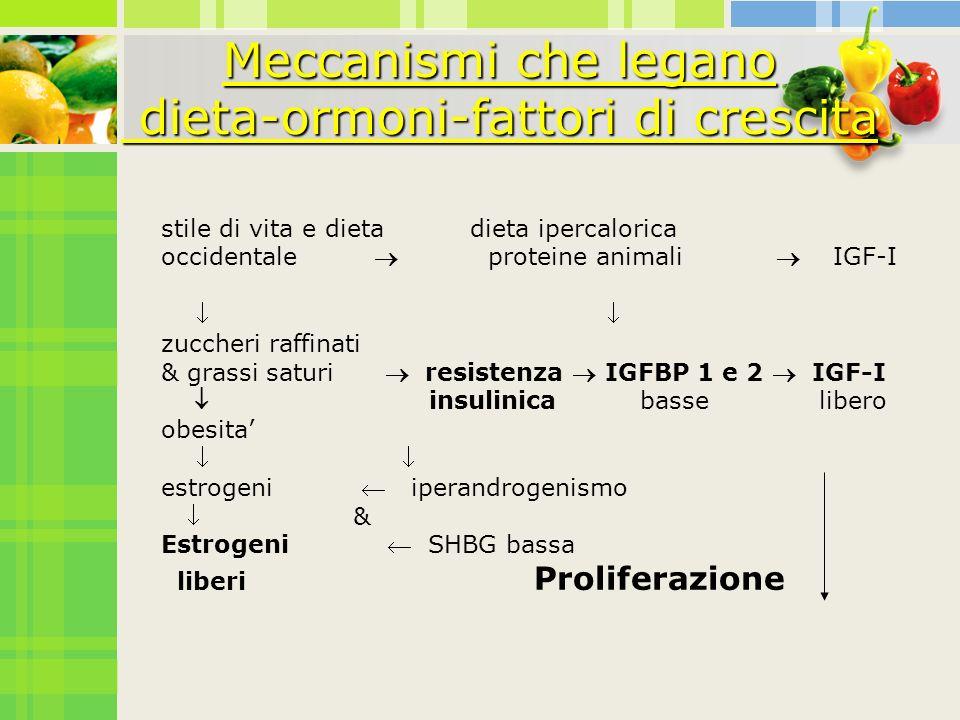 stile di vita e dieta dieta ipercalorica occidentale proteine animali IGF-I zuccheri raffinati & grassi saturi resistenza IGFBP 1 e 2 IGF-I insulinica