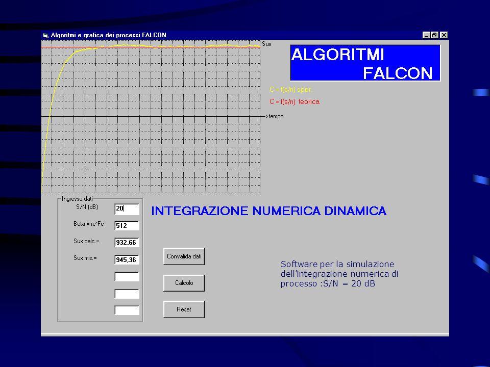 Software per la simulazione dellintegrazione numerica di processo :S/N = 20 dB