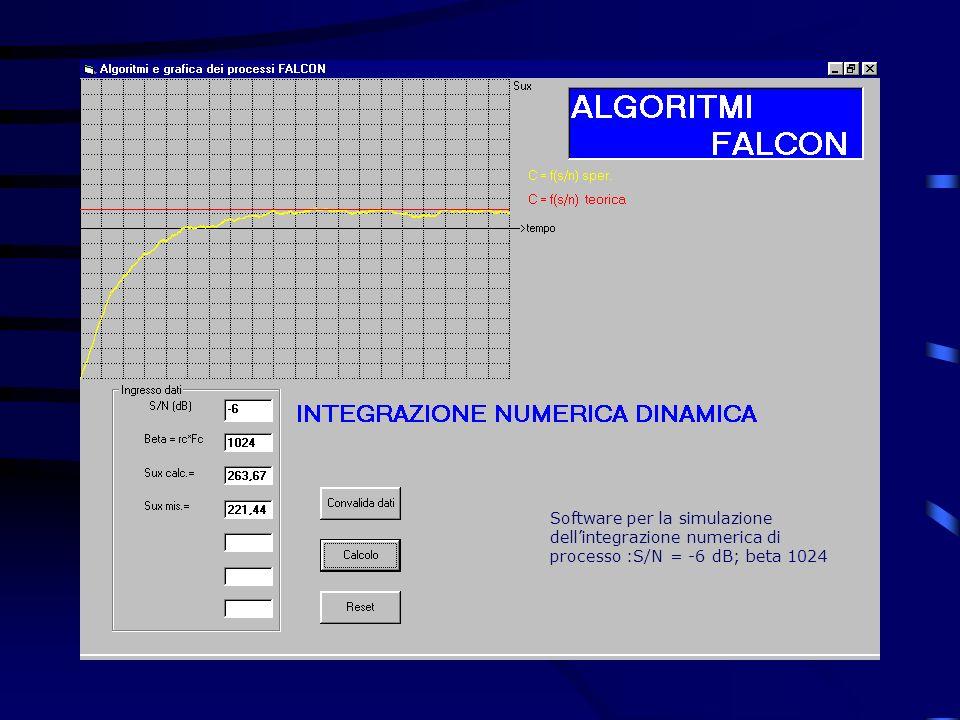 Software per la simulazione dellintegrazione numerica di processo :S/N = -6 dB; beta 1024