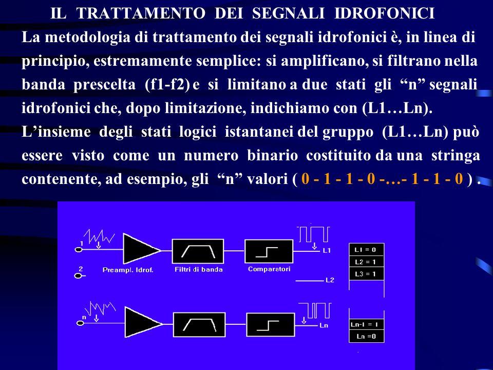 IL TRATTAMENTO DEI SEGNALI IDROFONICI La metodologia di trattamento dei segnali idrofonici è, in linea di principio, estremamente semplice: si amplifi
