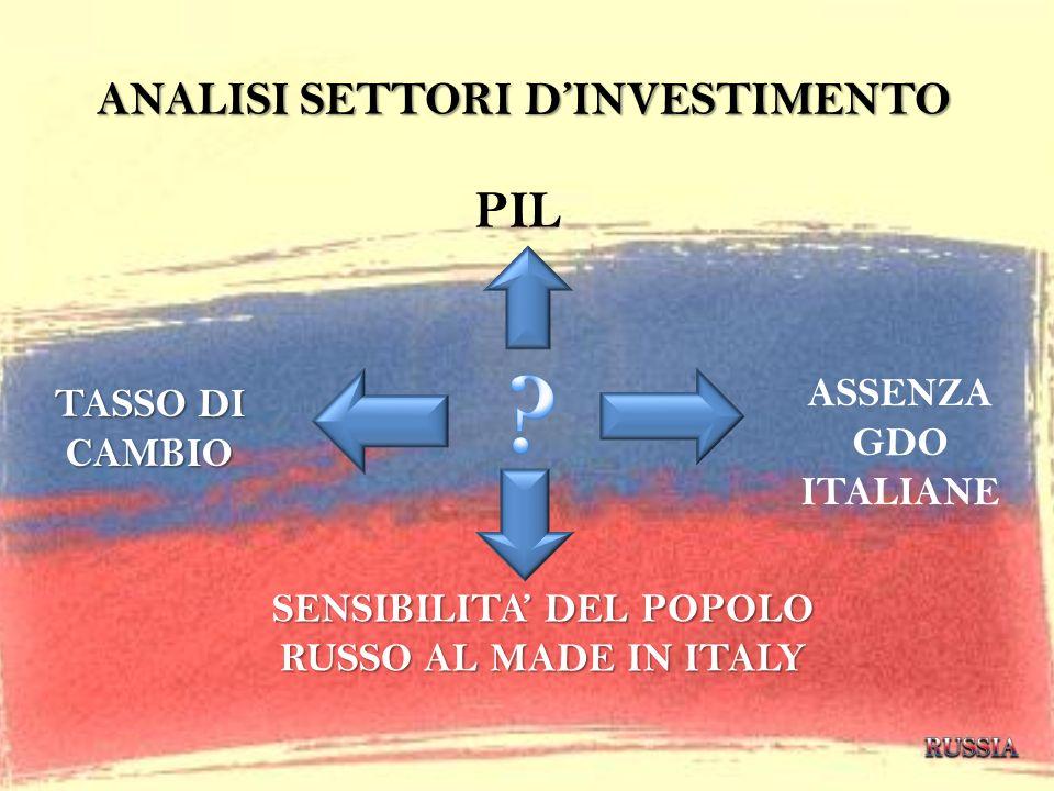 ANALISI SETTORI DINVESTIMENTO TASSO DI CAMBIO PIL ASSENZA GDO ITALIANE SENSIBILITA DEL POPOLO RUSSO AL MADE IN ITALY