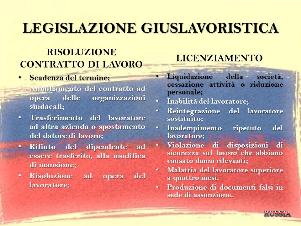 LEGISLAZIONE GIUSLAVORISTICA RISOLUZIONE CONTRATTO DI LAVORO Scadenza del termine; Scadenza del termine; Annullamento del contratto ad opera delle org