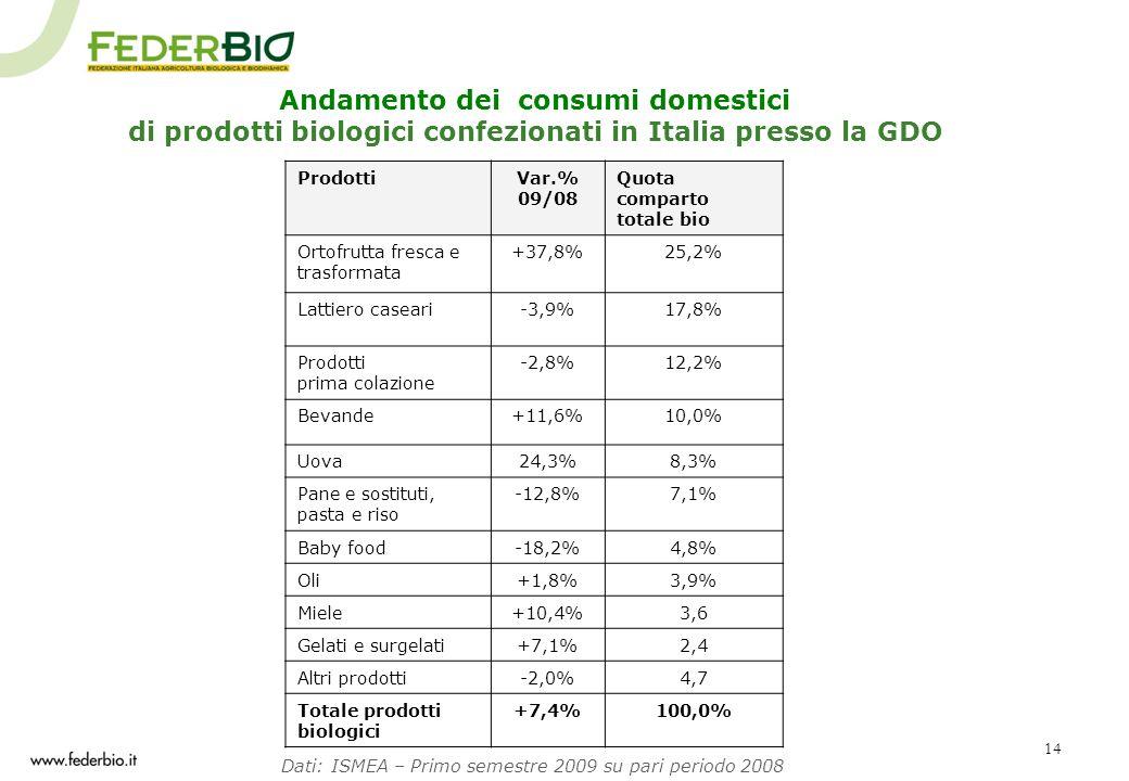 14 Andamento dei consumi domestici di prodotti biologici confezionati in Italia presso la GDO Dati: ISMEA – Primo semestre 2009 su pari periodo 2008 P