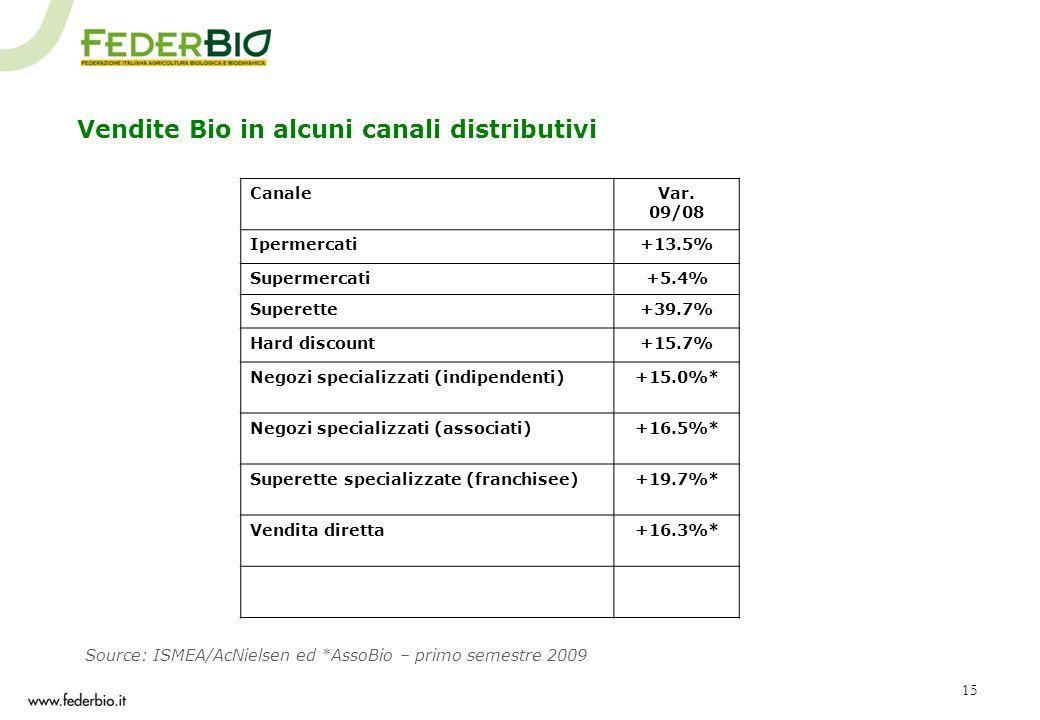 15 Vendite Bio in alcuni canali distributivi Source: ISMEA/AcNielsen ed *AssoBio – primo semestre 2009 CanaleVar. 09/08 Ipermercati+13.5% Supermercati
