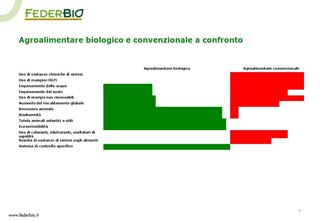7 Agroalimentare biologico e convenzionale a confronto