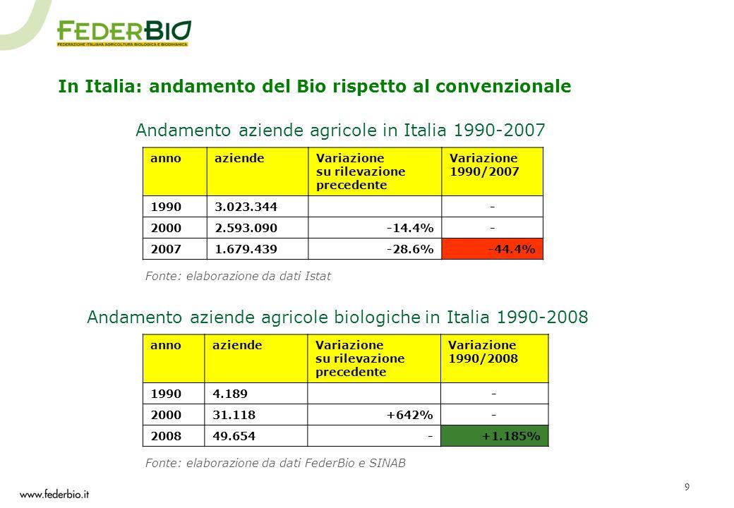 9 annoaziendeVariazione su rilevazione precedente Variazione 1990/2008 19904.189- 200031.118+642%- 200849.654-+1.185% In Italia: andamento del Bio ris