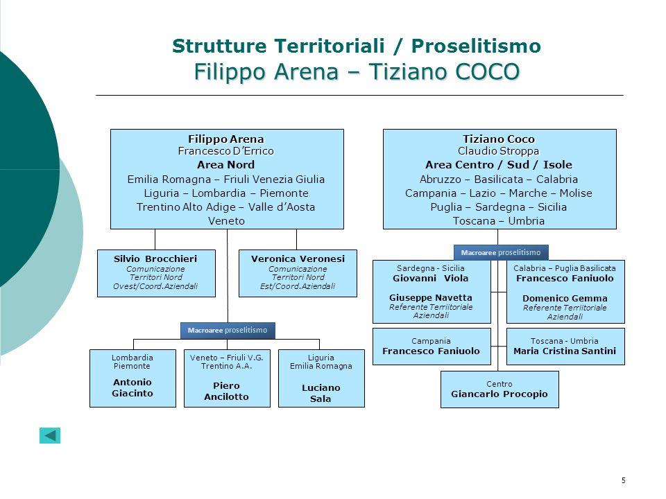Filippo Arena – Tiziano COCO Strutture Territoriali / Proselitismo Filippo Arena – Tiziano COCO Filippo Arena Francesco DErrico Area Nord Emilia Romag