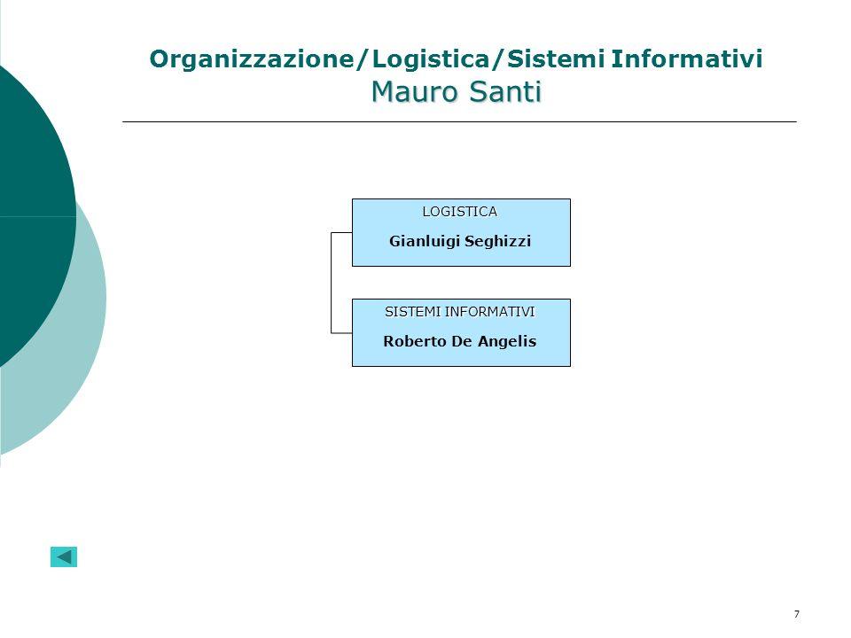 7 Mauro Santi Organizzazione/Logistica/Sistemi Informativi Mauro Santi LOGISTICA Gianluigi Seghizzi SISTEMI INFORMATIVI Roberto De Angelis