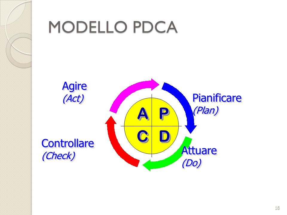 Pianificare(Plan)Pianificare(Plan) AAPP DDCC Attuare(Do)Attuare(Do) Controllare(Check)Controllare(Check) Agire(Act)Agire(Act) MODELLO PDCA 18