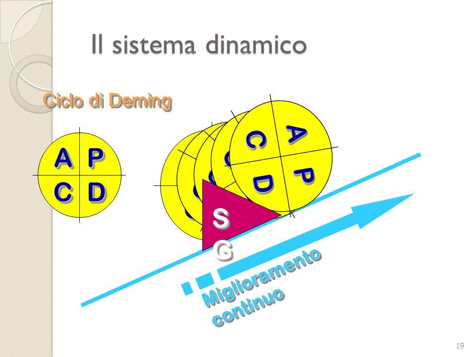 Ciclo di Deming Miglioramento continuo AAPP DDCC AAPP DDCC AA PP DD CC AAPP DDCC AA PP DD CC AAPP DDCC SGSGSGSG SGSGSGSG Il sistema dinamico 19