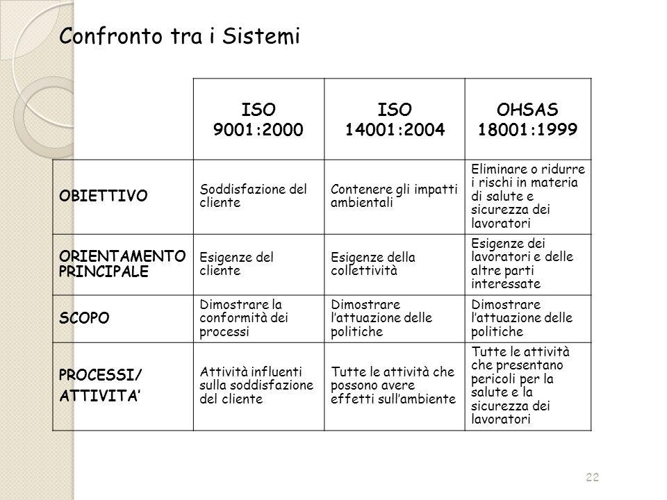Confronto tra i Sistemi ISO 9001:2000 ISO 14001:2004 OHSAS 18001:1999 OBIETTIVO Soddisfazione del cliente Contenere gli impatti ambientali Eliminare o