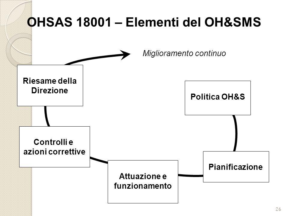 26 Politica OH&S Pianificazione Attuazione e funzionamento Controlli e azioni correttive Riesame della Direzione Miglioramento continuo OHSAS 18001 –