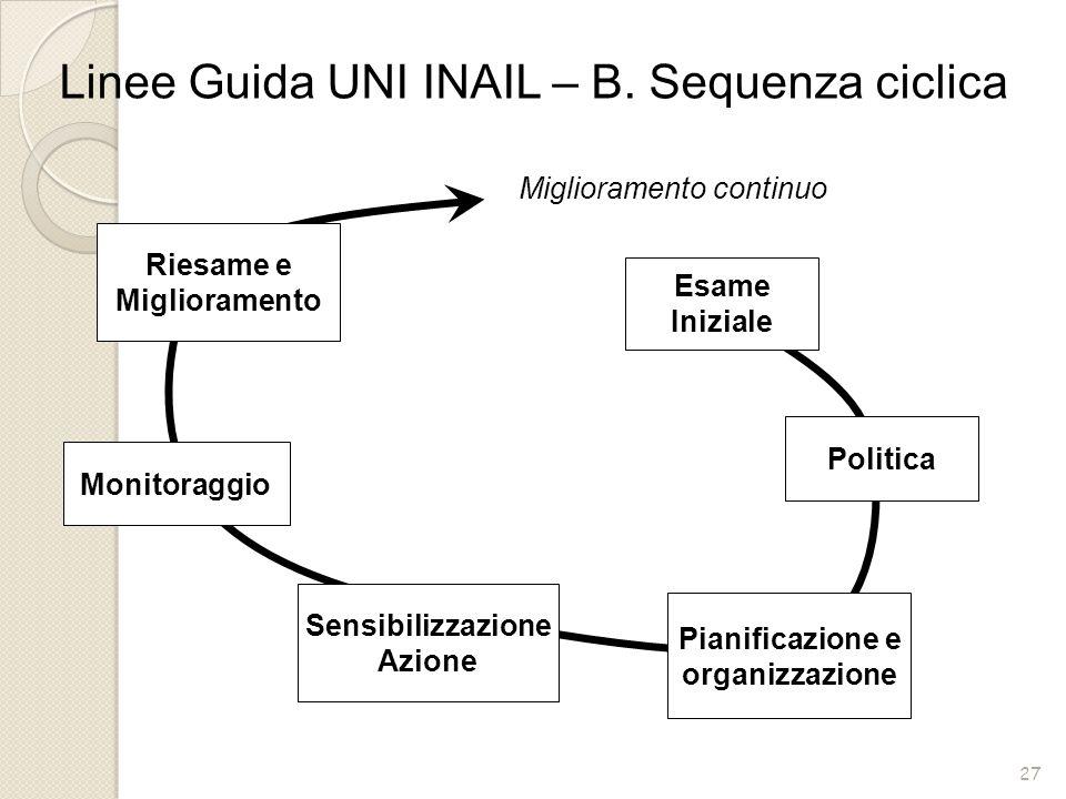 27 Linee Guida UNI INAIL – B. Sequenza ciclica Politica Pianificazione e organizzazione Sensibilizzazione Azione Monitoraggio Riesame e Miglioramento