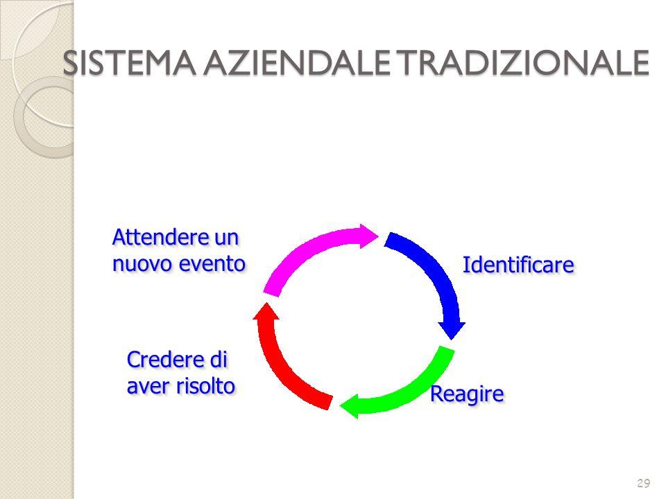 IdentificareIdentificare ReagireReagire Credere di aver risolto Attendere un nuovo evento SISTEMA AZIENDALE TRADIZIONALE 29