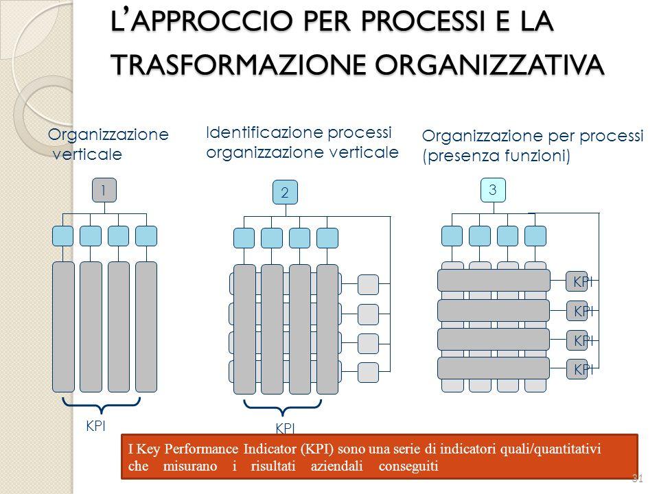 3 KPI Organizzazione per processi (presenza funzioni) Organizzazione verticale 1 KPI Identificazione processi organizzazione verticale 2 KPI I Key Per